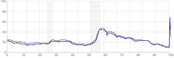 Tuscaloosa, Alabama monthly unemployment rate chart